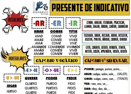 Recursos ELE y gramática española - Paradigma presente