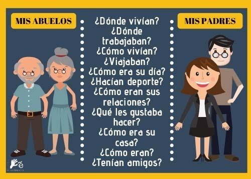 Recursos ELE de Gramatica española