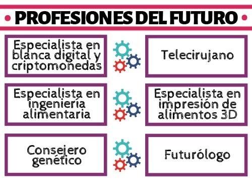 El Futuro - Recursos Español LE